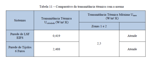 tabela transmitancia